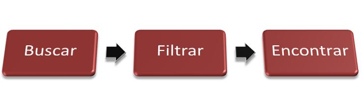Buscar filtrar encontrar